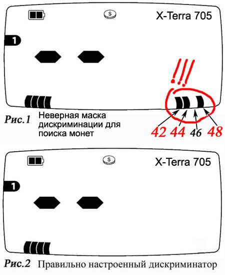 Маска дискиминации металлодетектора X-Terra игнорирующая монеты рис 1. и для поиска монет рас 2. www.minelab.com.ru